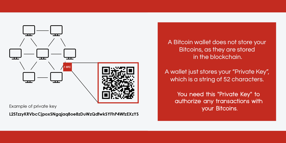Stop Losing Private Keys and Bitcoins – Treble Wallet Provides a